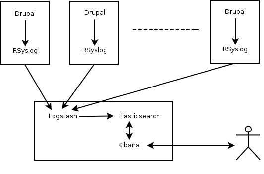 Data flow diagram of Drupal using the ELK stack for log management.