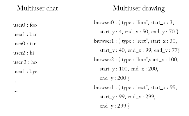 Comparison between multiuser chat and collaborative drawing.